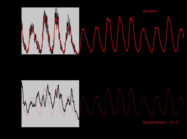 REF-C2 Solar Cycle