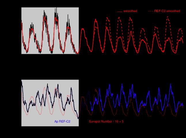 SEN-C2 Solar Trend